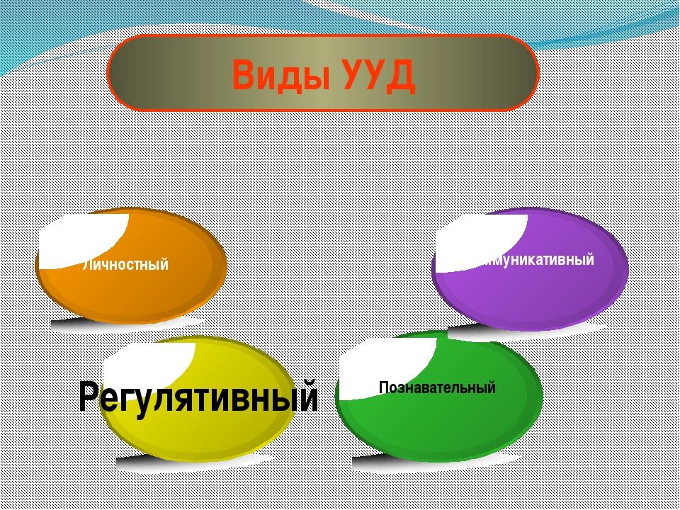 Виды УУД Личностный Регулятивный Познавательный Коммуникативный
