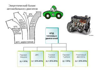 Энергетический баланс автомобильного двигателя