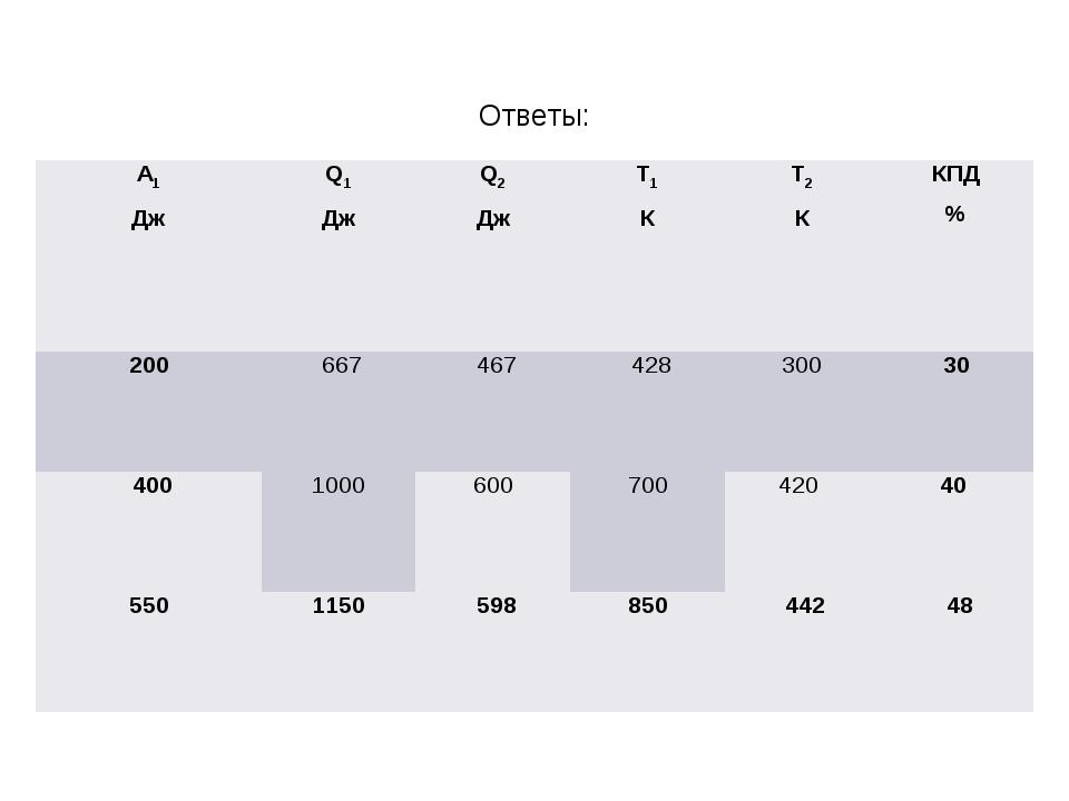 Ответы: А1 ДжQ1 ДжQ2 ДжТ1 КТ2 ККПД % 20066746742830030 4001000...