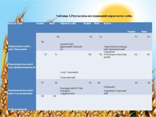 Таблица 3.Результаты исследований пористости хлеба. Белый хлебНормаФактЧёр