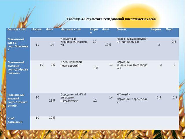 Таблица 4.Результат исследований кислотности хлеба Белый хлебНормаФактЧёрн...