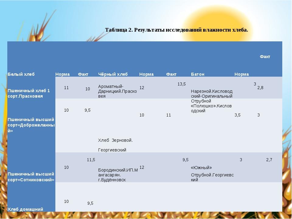 Таблица 2. Результаты исследований влажности хлеба. Белый хлебНормаФактЧёр...