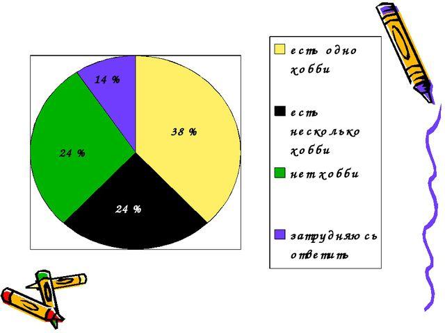 38 % 24 % 14 % 24 %