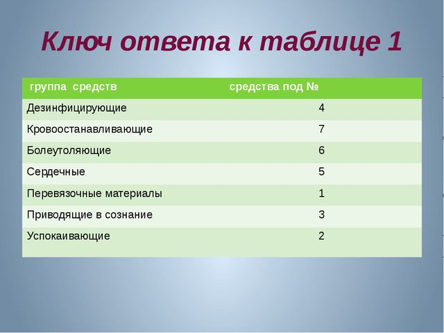 Ключ ответа к таблице 1 группа средств средства под№ Дезинфицирующие 4 Кровоо...
