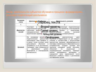 Этапы деятельности субъектов обучения в процессе формирования ключевых компет