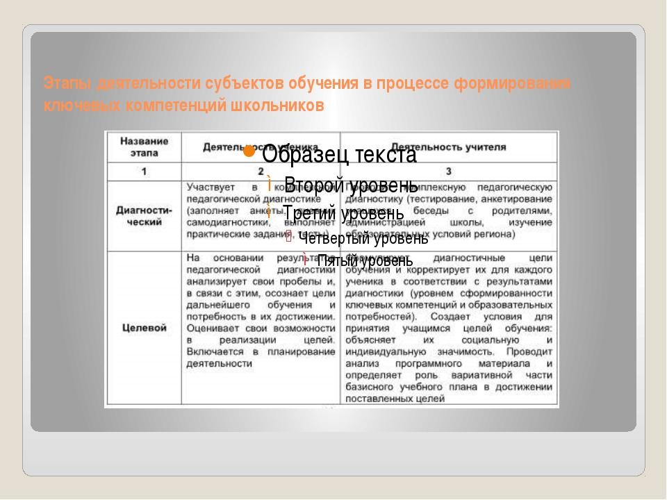 Этапы деятельности субъектов обучения в процессе формирования ключевых компет...