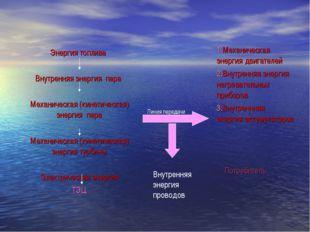 Линия передачи Внутренняя энергия проводов Энергия топлива Внутренняя энергия