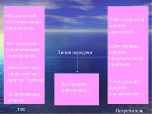 Механическая (потенциальная) энергия воды Механическая (кинетическая) энергия