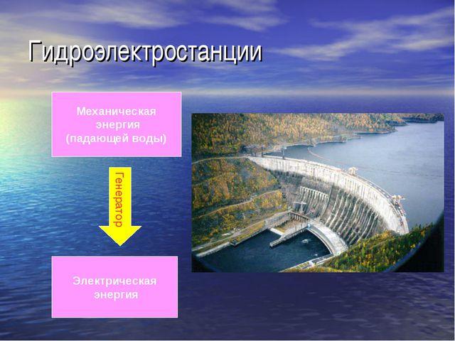 Гидроэлектростанции Механическая энергия (падающей воды) Генератор Электричес...