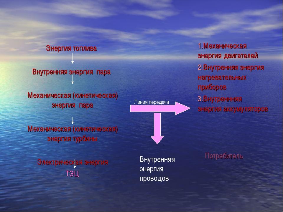 Линия передачи Внутренняя энергия проводов Энергия топлива Внутренняя энергия...