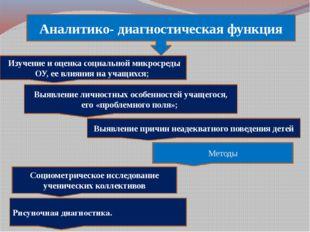 Аналитико- диагностическая функция Изучение и оценка социальной микросреды О