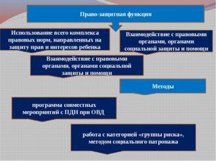 Право-защитная функция Использование всего комплекса правовых норм, направле