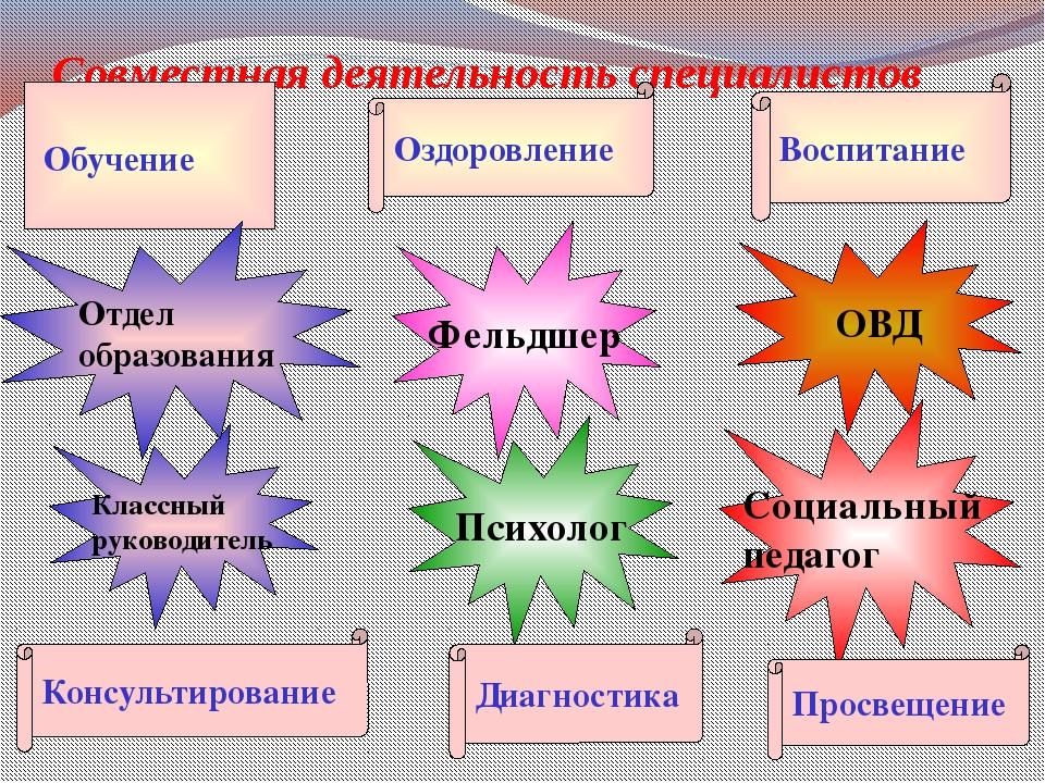 Совместная деятельность специалистов Обучение Оздоровление Воспитание Классны...