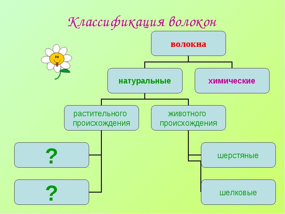 Классификация волокон