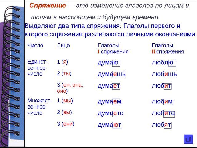 Спряжение — это изменение глаголов по лицам и числам в настоящем и будущем вр...