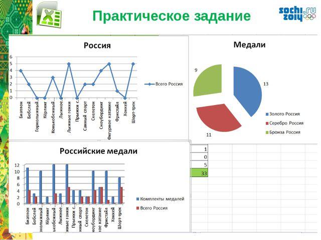 Практическое задание Диаграммы и графики