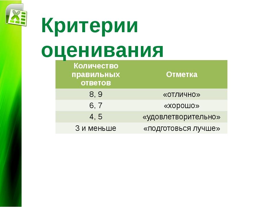 Диаграммы и графики Критерии оценивания Количество правильных ответов Отметк...