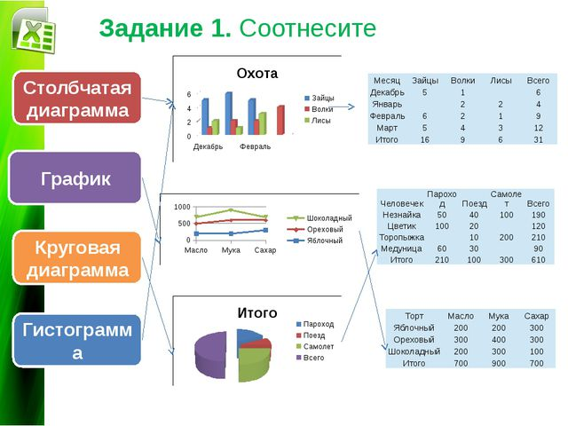 График Круговая диаграмма Гистограмма Задание 1. Соотнесите Столбчатая диагра...