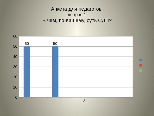 Анкета для педагогов вопрос 1 В чем, по-вашему, суть СДП?