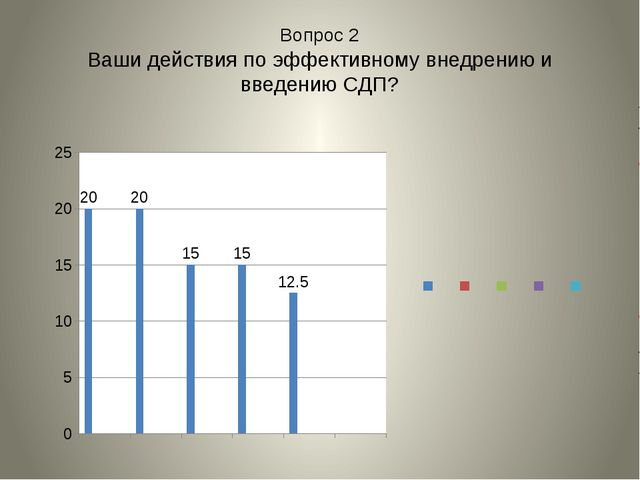 Вопрос 2 Ваши действия по эффективному внедрению и введению СДП?