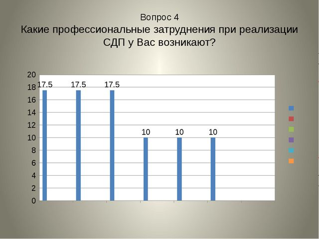 Вопрос 4 Какие профессиональные затруднения при реализации СДП у Вас возникают?