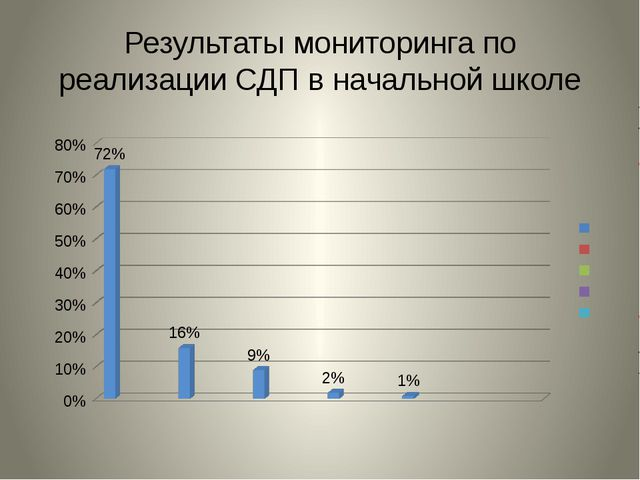 Результаты мониторинга по реализации СДП в начальной школе