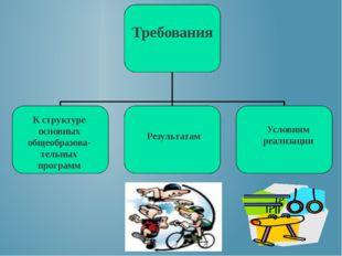 Требования К структуре основных общеобразова-тельных программ Результатам Ус