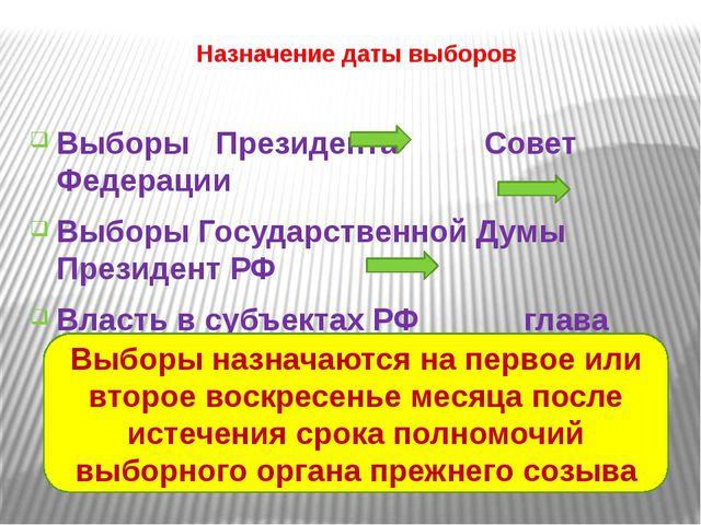 Назначение даты выборов Выборы Президента Совет Федерации Выборы Государствен...