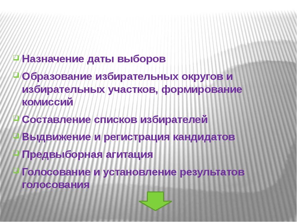 Назначение даты выборов Образование избирательных округов и избирательных уч...