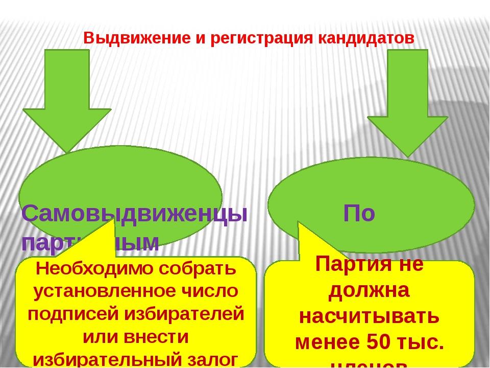 Выдвижение и регистрация кандидатов Самовыдвиженцы По партийным спискам Парт...