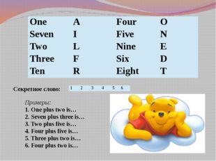 Секретное слово: Примеры: 1. One plus two is… 2. Seven plus three is… 3. Two