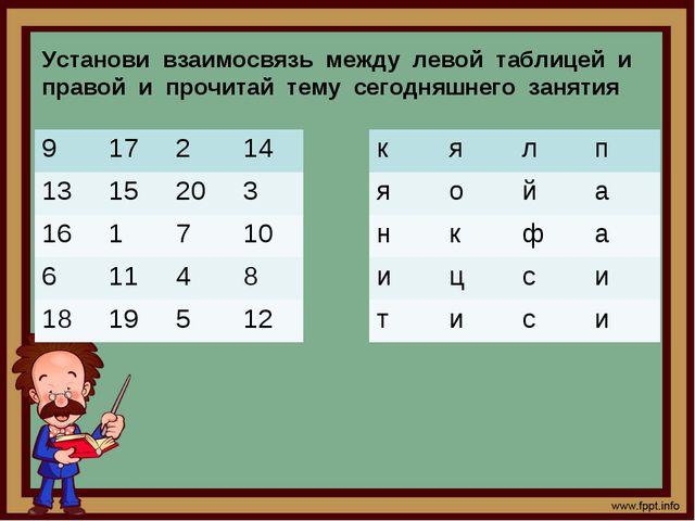 Установи взаимосвязь между левой таблицей и правой и прочитай тему сегодняшне...