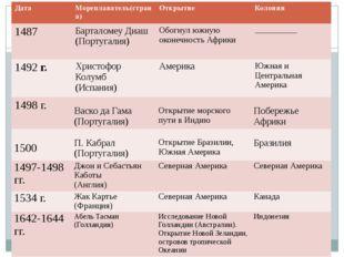 Эпоха Великих географических открытий и колониальных захватов Дата Мореплава