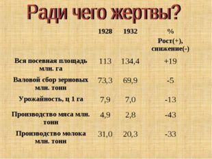 19281932% Рост(+), снижение(-) Вся посевная площадь млн. га113134,4+19