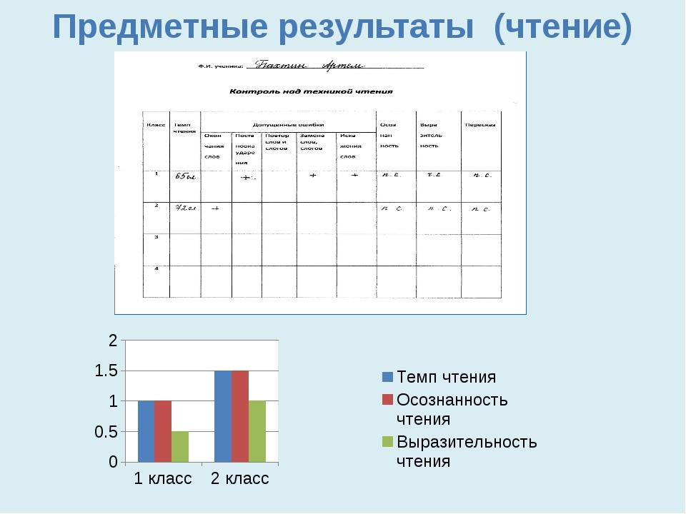 Предметные результаты (чтение)