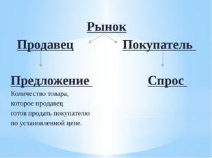 Рынок Продавец Покупатель Предложение Спрос Количество товара, которое продав