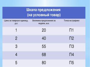 Шкала предложения (на условный товар) Цена за товарную единицу,д.е. Величина