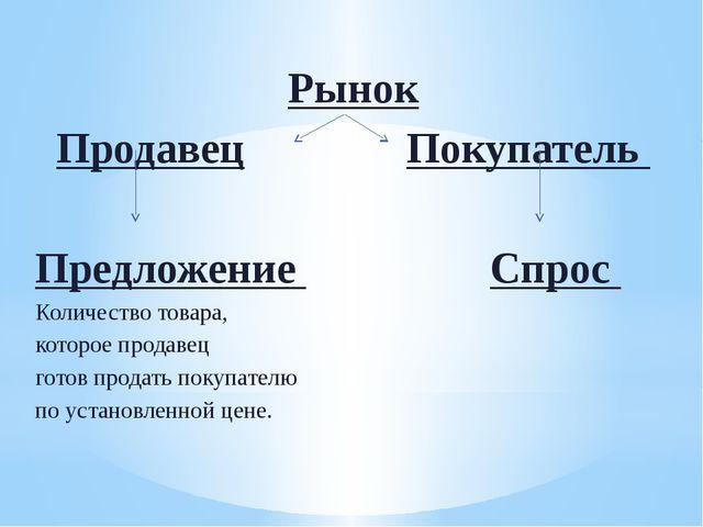 Рынок Продавец Покупатель Предложение Спрос Количество товара, которое продав...