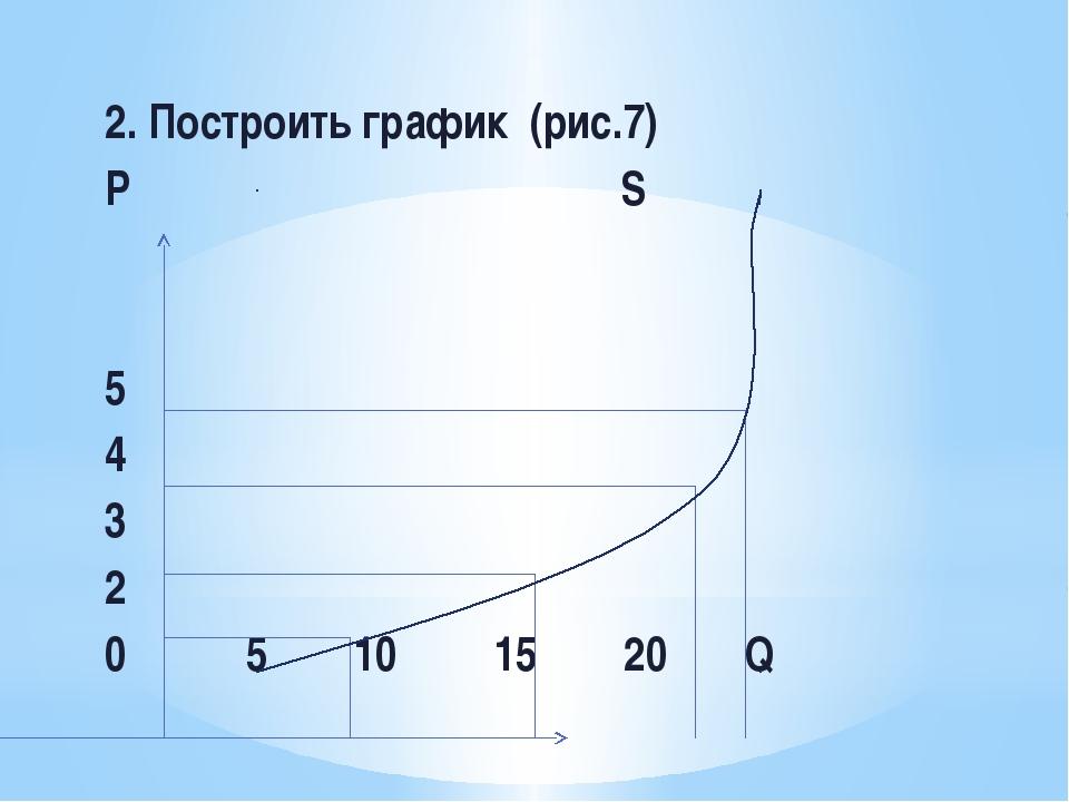 2. Построить график (рис.7) Р S 5 4 3 2 0 5 10 15 20 Q