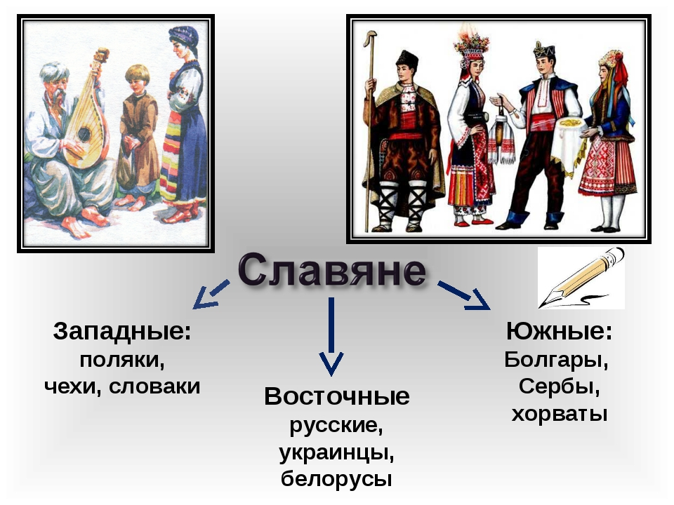 Западные: поляки, чехи, словаки Южные: Болгары, Сербы, хорваты Восточные русс...