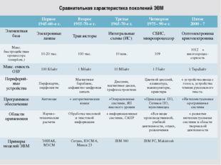 Сравнительная характеристика поколений ЭВМ Первое 1945-60–е г. Второе 1955-70