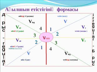 Ағылшын етістігінің формасы asking( сұраушы) write (жазу) Ving V Ved V2 аsked
