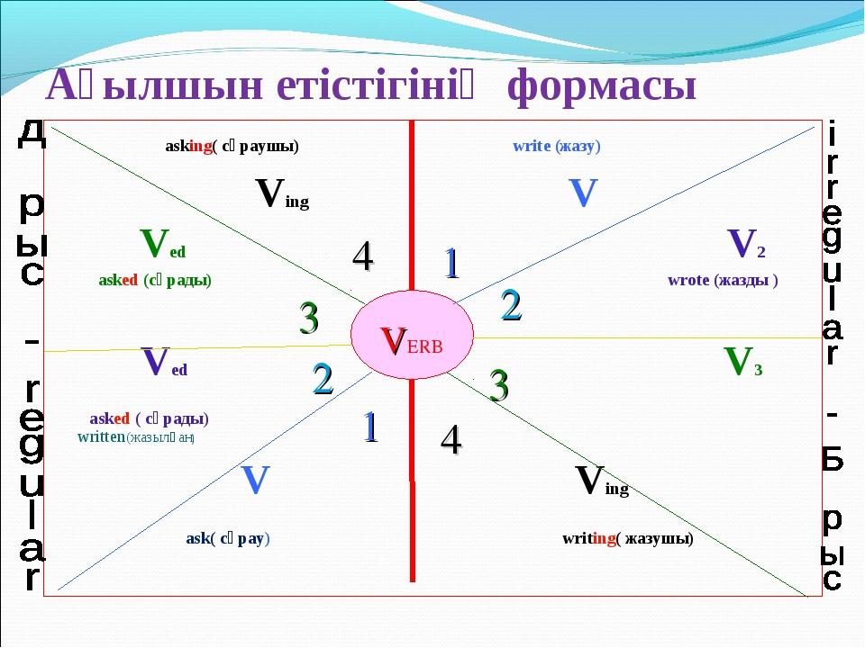 Ағылшын етістігінің формасы asking( сұраушы) write (жазу) Ving V Ved V2 аsked...