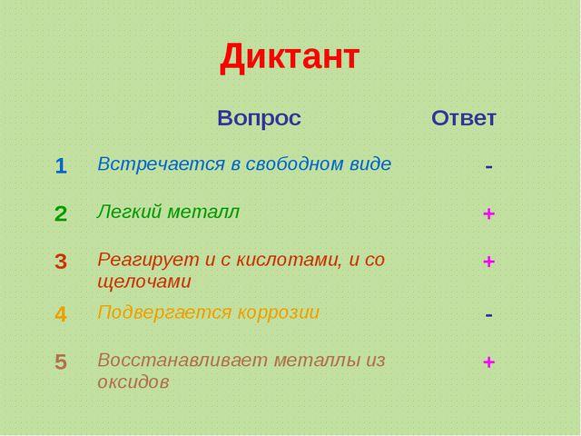 Диктант ВопросОтвет 1Встречается в свободном виде- 2Легкий металл+ 3Ре...
