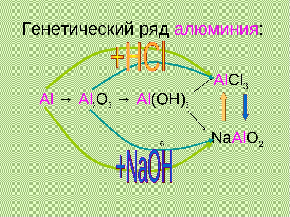 Генетический ряд алюминия: Al → Al2O3 → Al(OH)3 AlCl3 NaAlO2 6