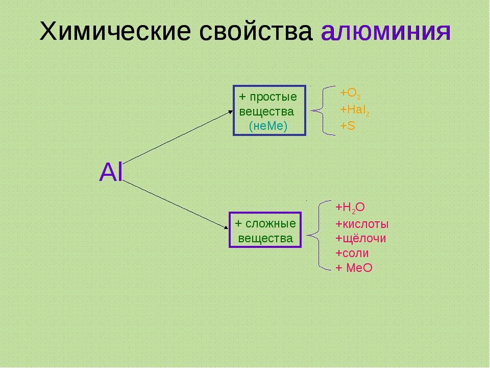 Химические свойства алюминия Химические свойства алюминия