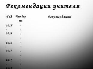 Рекомендации учителя Год Четверть Рекомендации 2015-2016 1 2 3 4 2016-2017 1