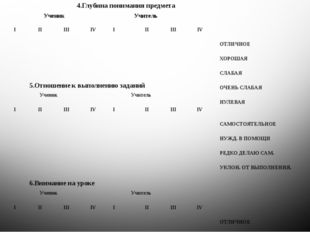 4.Глубина понимания предмета Ученик Учитель I II III IV I II III IV ОТЛИЧНОЕ
