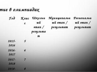 Участие в олимпиадах Год Класс Школьный этап / результат Муниципальный этап /