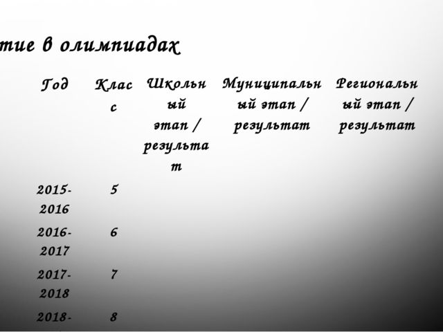 Участие в олимпиадах Год Класс Школьный этап / результат Муниципальный этап /...